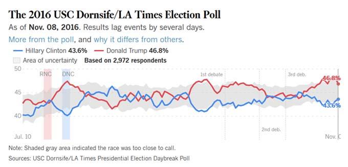 usc-latimes-poll